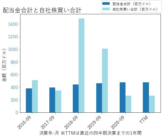 ROKの配当合計と自社株買いのグラフ