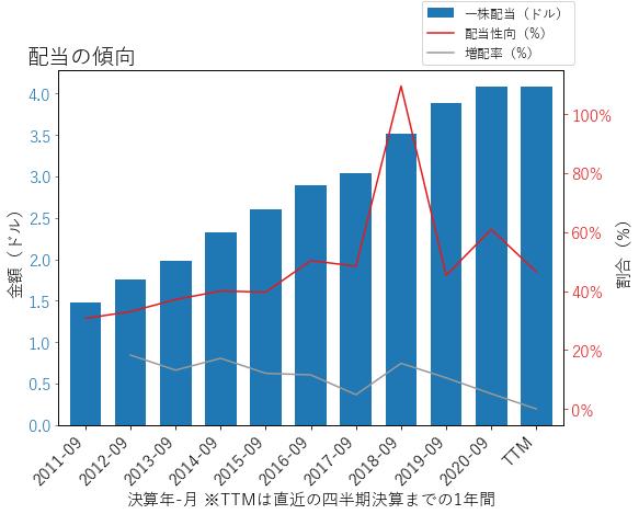 ROKの配当の傾向のグラフ