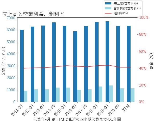 ROKの売上高と営業利益、粗利率のグラフ