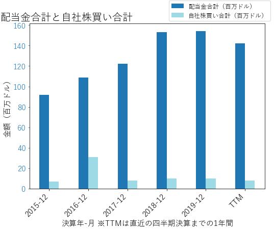 ROLの配当合計と自社株買いのグラフ