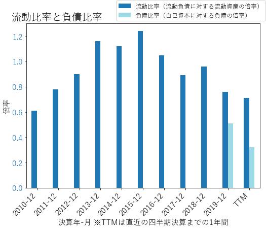 ROLのバランスシートの健全性のグラフ