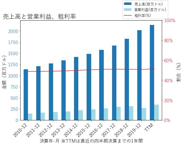 ROLの売上高と営業利益、粗利率のグラフ