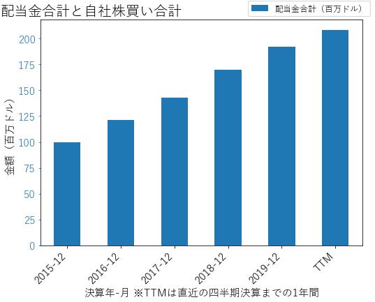ROPの配当合計と自社株買いのグラフ