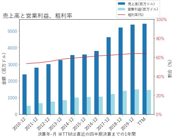 ROPの売上高と営業利益、粗利率のグラフ
