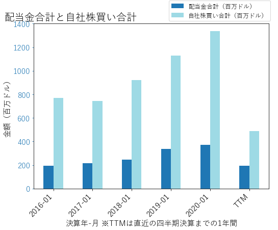 ROSTの配当合計と自社株買いのグラフ
