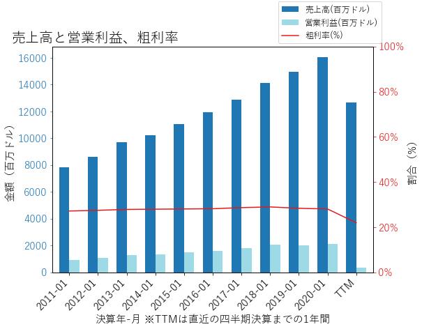 ROSTの売上高と営業利益、粗利率のグラフ