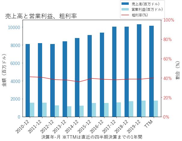 RSGの売上高と営業利益、粗利率のグラフ