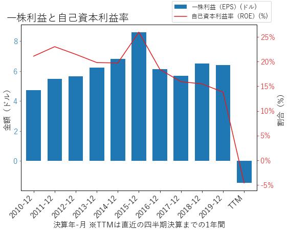 RTXのEPSとROEのグラフ