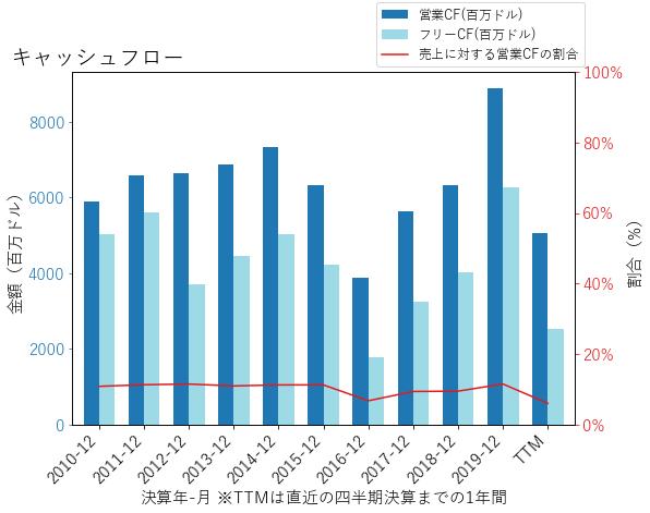RTXのキャッシュフローのグラフ