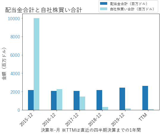 RTXの配当合計と自社株買いのグラフ