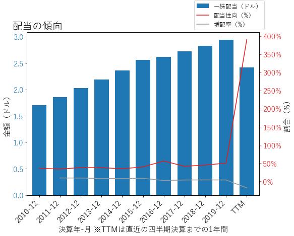 RTXの配当の傾向のグラフ