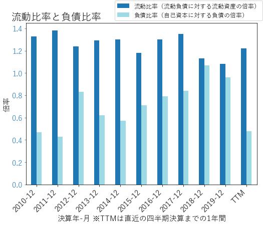 RTXのバランスシートの健全性のグラフ