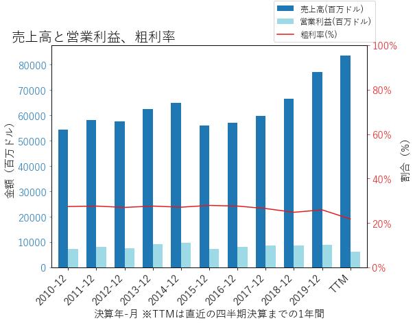 RTXの売上高と営業利益、粗利率のグラフ