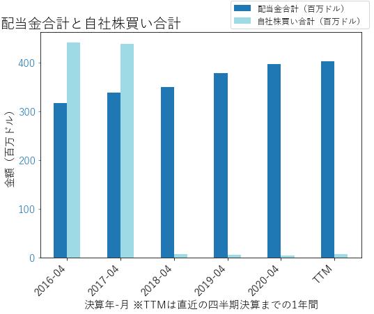 SJMの配当合計と自社株買いのグラフ