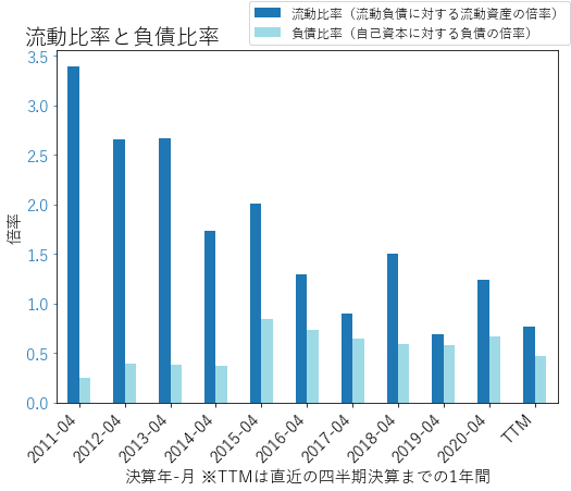 SJMのバランスシートの健全性のグラフ