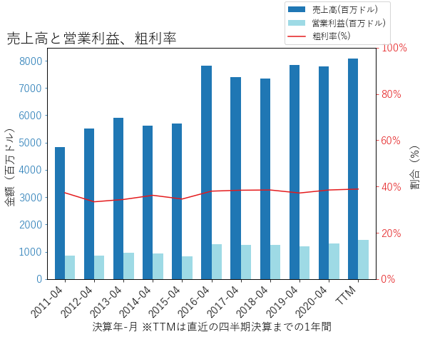 SJMの売上高と営業利益、粗利率のグラフ