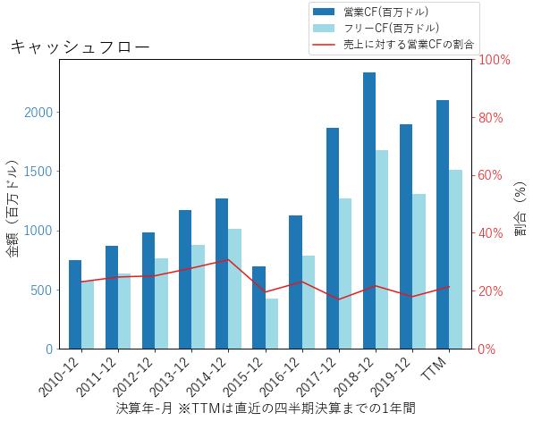 TAPのキャッシュフローのグラフ