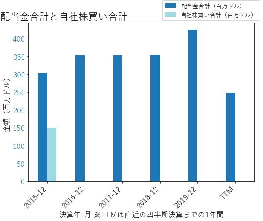TAPの配当合計と自社株買いのグラフ