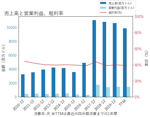 TAPの売上高と営業利益、粗利率のグラフ
