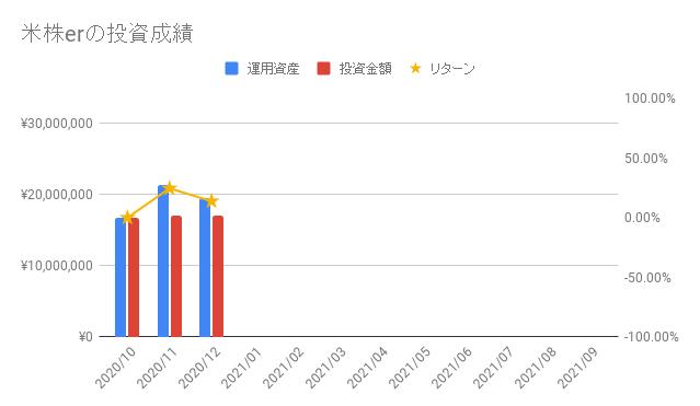 米株erの投資成績