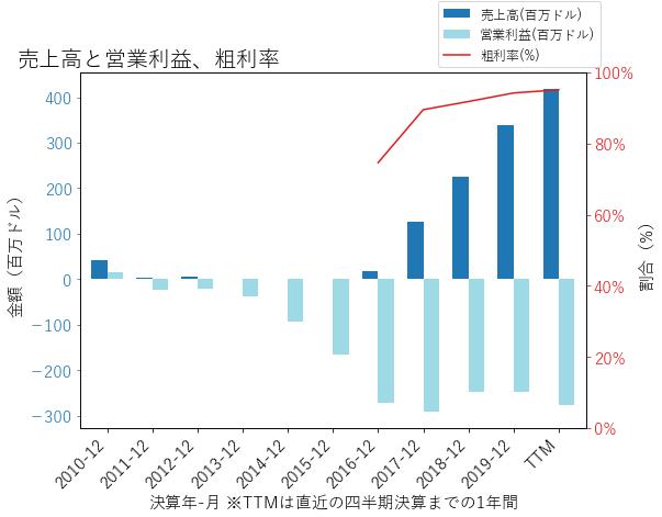 ACADの売上高と営業利益、粗利率のグラフ