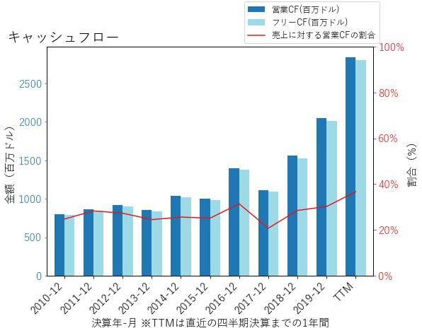 ACGLのキャッシュフローのグラフ