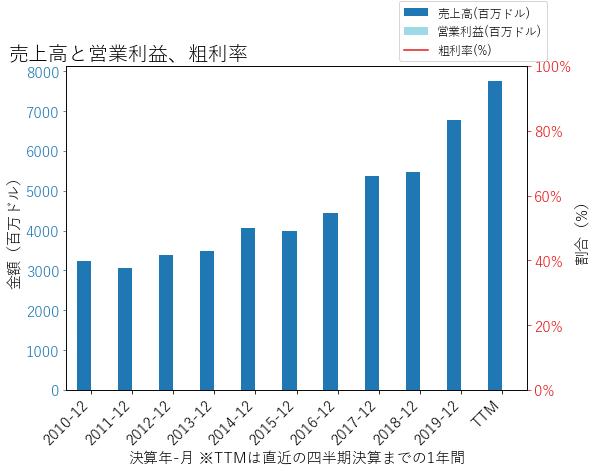 ACGLの売上高と営業利益、粗利率のグラフ