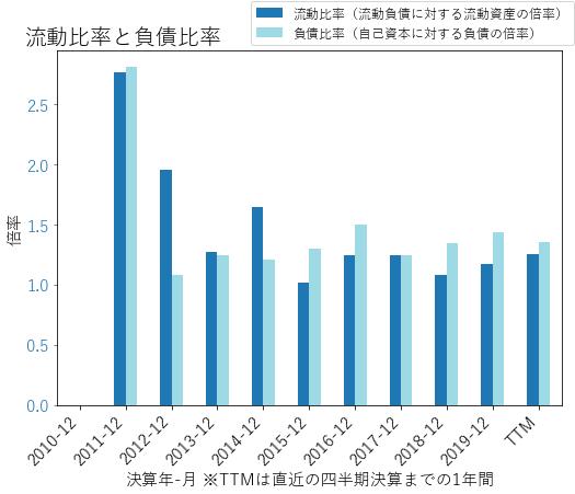 ACHCのバランスシートの健全性のグラフ