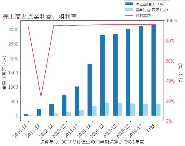 ACHCの売上高と営業利益、粗利率のグラフ