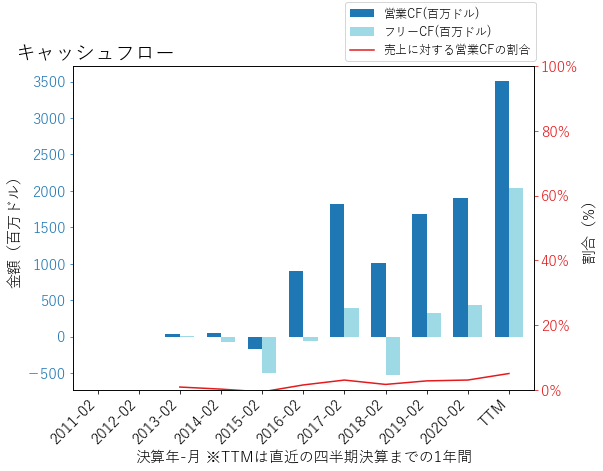 ACIのキャッシュフローのグラフ