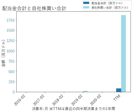 ACIの配当合計と自社株買いのグラフ