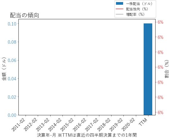 ACIの配当の傾向のグラフ
