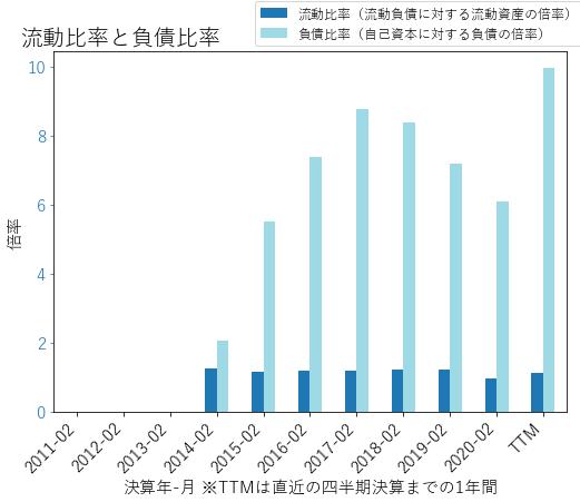 ACIのバランスシートの健全性のグラフ