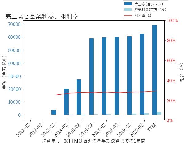 ACIの売上高と営業利益、粗利率のグラフ