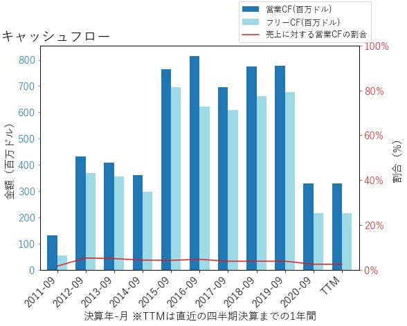 ACMのキャッシュフローのグラフ