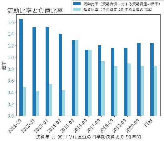 ACMのバランスシートの健全性のグラフ