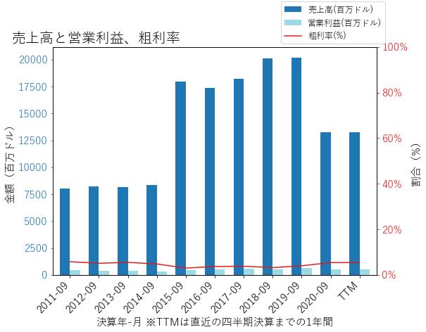 ACMの売上高と営業利益、粗利率のグラフ