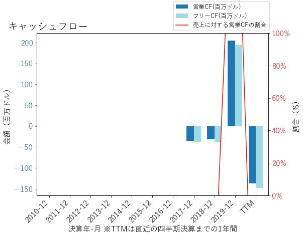 ADPTのキャッシュフローのグラフ