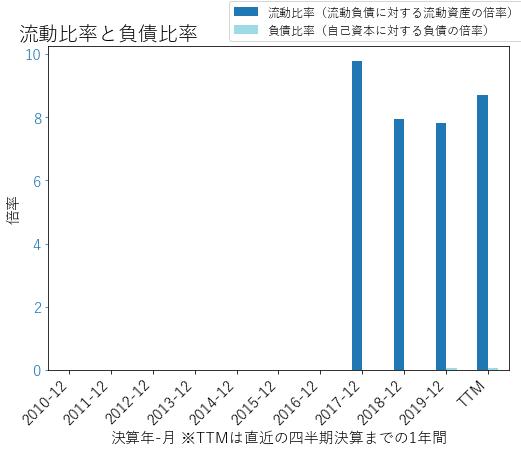 ADPTのバランスシートの健全性のグラフ