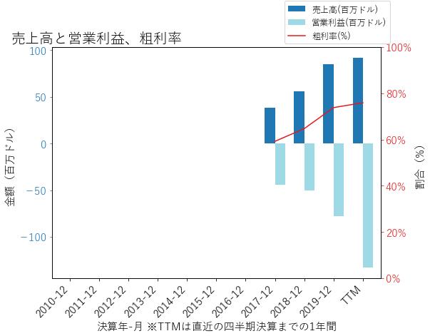 ADPTの売上高と営業利益、粗利率のグラフ