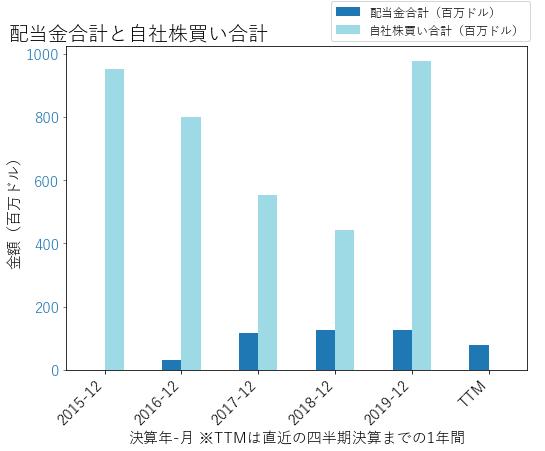 ADSの配当合計と自社株買いのグラフ