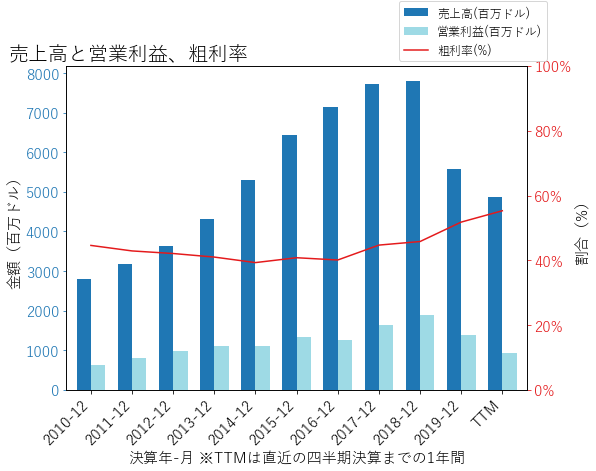 ADSの売上高と営業利益、粗利率のグラフ