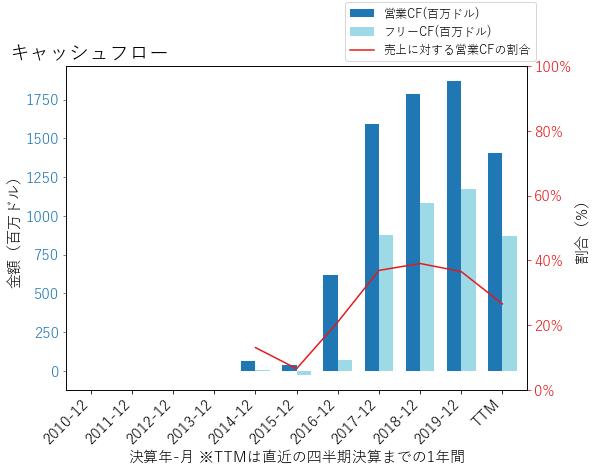 ADTのキャッシュフローのグラフ