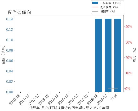 ADTの配当の傾向のグラフ