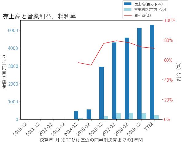 ADTの売上高と営業利益、粗利率のグラフ