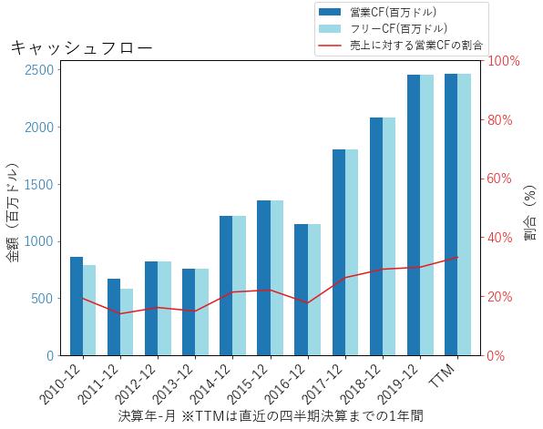 AFGのキャッシュフローのグラフ