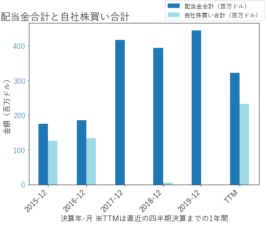 AFGの配当合計と自社株買いのグラフ
