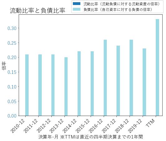 AFGのバランスシートの健全性のグラフ