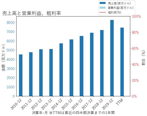 AFGの売上高と営業利益、粗利率のグラフ