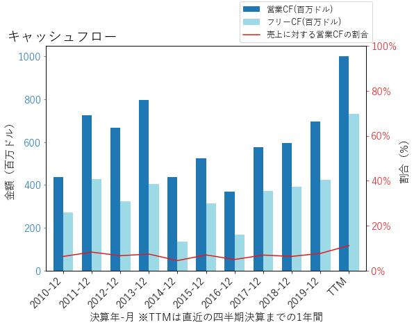 AGCOのキャッシュフローのグラフ